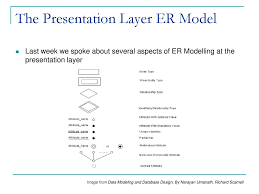 Presentation Layer Design Is6145 Database Analysis And Design Lecture 3 Conceptual