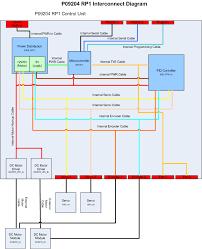 p   interconnect   directory contentsinterconnect diagram bmp  display