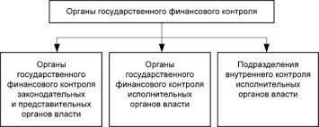 Органы государственного финансового контроля Общая схема органов  Органы государственного финансового контроля