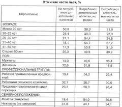 Курсовая работа Социально психологические аспекты девиантного  В последние годы уровень потребления алкоголя в России существенно возрос во всех возрастных когортах включая детей моложе 12 лет и составил в 1998 г