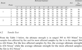 Results For The Rebound Hammer Test Download Table