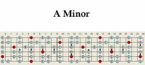A Minor Guitar Scale Pattern Chart Map