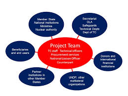 tc programme stakeholders pmo responsibilities