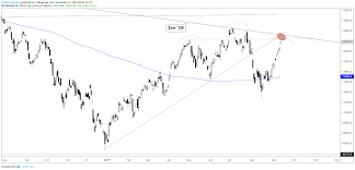 Ger30 Live Chart Dax 30 Cac 40 Charts Running Into Resistance And Ecb