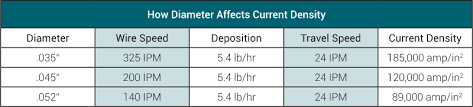 Mig Welding Amps To Metal Thickness Chart Mig Busters Are You Using The Wrong Size Mig Wire Airgas