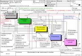 Планирование производства оснастки курсовая работа организация  планирование производства оснастки