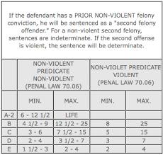 75 True Criminal Law Defenses Chart