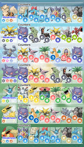 The Fastest Counters Against Level 3 Raid Bosses