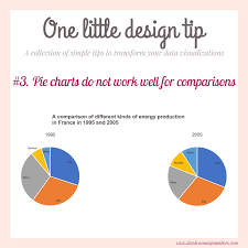 3 Pie Charts Do Not Work Well For Comparisons Daydreaming