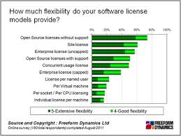 Software Licensing Model Making The Most Of Licence Flexibility Freeform Dynamics