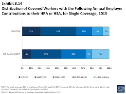 ehbs section eight high deductible health plans distribution of covered workers the following annual employer contributions to their hra or hsa for single coverage 2015