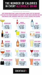 Cocktails Calories Chart Calories Chart Alcohol Healthy Body Alcoholic Drinks