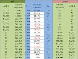 Ben And Arthur Investment Chart Compound Interest The Most Misunderstood Financial Concept