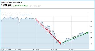 Tesla Stock Quote Impressive Stock Quote Tesla Motors Inc Wordcarsco