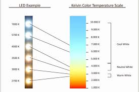 Led Light Therapy Color Chart What Is Kelvin Temperature Led Lights Canada