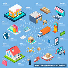 Delivery Flow Chart Mobile Shopping Isometric Flowchart Download Free Vectors