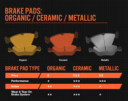 Ceramic Vs Metallic Brake Pads Bridgestone Tires