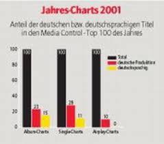 Deutschsprachige Charts