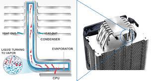 how a heat sink works understanding cpu heatsinks picking the best cpu cooler