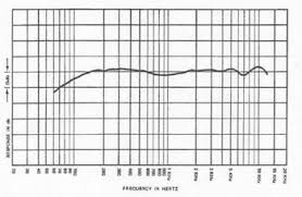 electro voice model 623 radio magazine frequency response