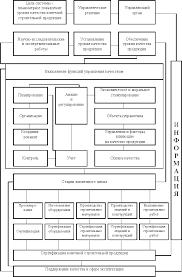 Курсовая Управление качеством строительства ПОРТАЛ РЕФЕРАТОВ Курсовая Управление качеством строительства