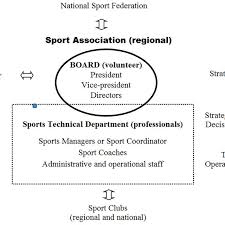 Association Organizational Chart The Organizational Structure Of Sport Association In