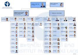 Problem Solving Navsea Peo Iws Organization Chart Peo Iws