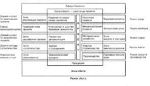 Тема № УПРАВЛЕНИЕ ПРОЕКТАМИ Рис 2 6 1 Проект и его окружение
