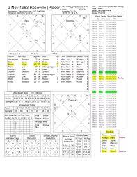 Birth Chart Vedic Astrology Interpretations What Is My Birth Chart If My Birthday Is November 2 1983 At