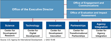 Usaid Org Chart U S Gao Global Development Lab Usaid Leverages External