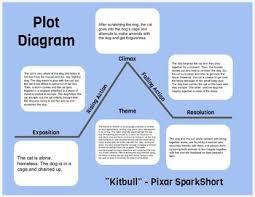 Google Slides Plot Diagram And Characterization Chart Template