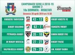 Risultati Serie A Archivi - Boccaccio Rugby News