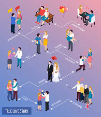Story Flow Chart True Love Story Isometric Flowchart Vector Free Download
