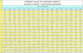 present value of ordinary annuity table accountingexplanation