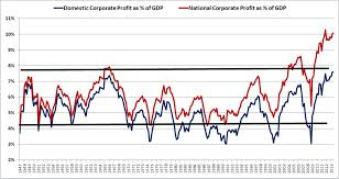 Corporate Profit Margins Chart Profit Margins The Death Of A Chart Philosophical Economics