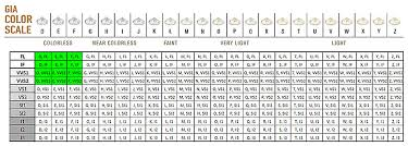 Diamond Color And Clarity Chart Price Best Of Diamonds