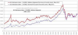Asx 2000 Chart Tiara Sands Condos 103 605 Asx Stock Market History Chart
