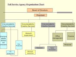 Creative Agency Org Chart Advertising Agency Organizational Chart Related Keywords