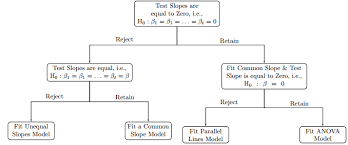 Adjusting Vertical And Horizontal Space Between Nodes In