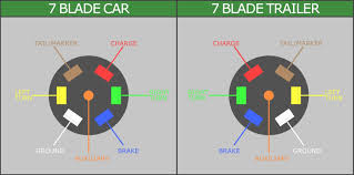wire diagram 7 pole rv wiring library trailer connector wiring diagram elegant rv plug to 7 way blade autobonches of