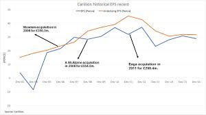 Carillion Stock Chart Seven Important Factors Why Carillion Plc Became The Most