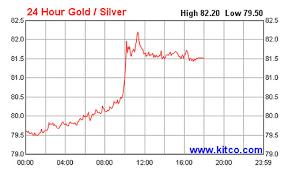Kitco Gold Chart 6 Months Precious Metals Archives Gary A Scott