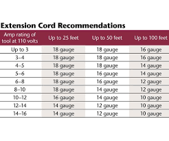 Electrical Cord Size Chart Related Keywords Suggestions