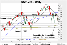 Itb Etf Chart Bull Trend Tenuously Intact S P 500 Rattles The August