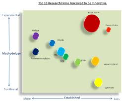 top market research companies perceived to be innovative grit the two overall dimensions that seem to best differentiate among those who view a respective company as innovative are their interests and feelings toward