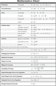 math formula study sheet for teas