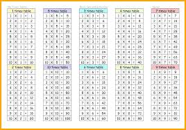 3x5 table table times tables chart 1 table table what size rug table top table 3x5