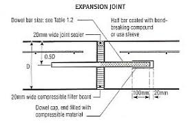 expansion joint concrete wall. joint types expansion concrete wall