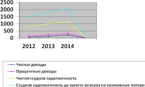 отчет мой Рисунок 2 Динамика чистых доходов процентных доходов чистой ссудной задолженности и ссудной задолженности до вычета резерва на возможные потери