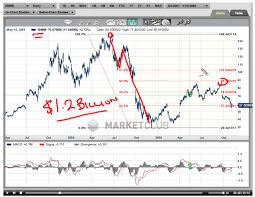 Research In Motion Rimm Stock Buyback Chart Analysis